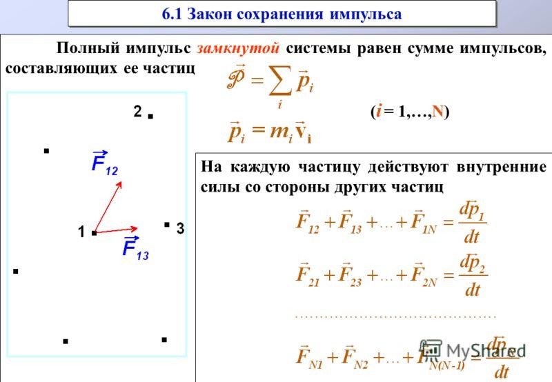 Полный импульс замкнутой системы равен сумме импульсов, составляющих ее частиц ( i = 1,…,N) Полный импульс замкнутой системы равен сумме импульсов, составляющих ее частиц ( i = 1,…,N) 6.1 Закон сохранения импульса На каждую частицу действуют внутренн