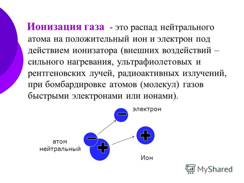 Ионизация газа - это распад нейтрального атома на положительный ион и электрон под действием ионизатора (внешних воздействий – сильного нагревания, ультрафиолетовых и рентгеновских лучей, радиоактивных излучений, при бомбардировке атомов (молекул) га
