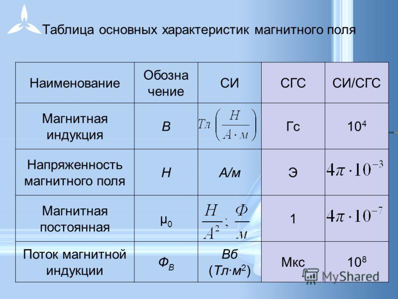 Таблица основных характеристик магнитного поля Наименование Обозна чение СИСГССИ/СГС Магнитная индукция ВГс10 4 Напряженность магнитного поля НА/мЭ Магнитная постоянная μ0μ0 1 Поток магнитной индукции ФBФB Вб (Тл·м 2 ) Мкс10 8