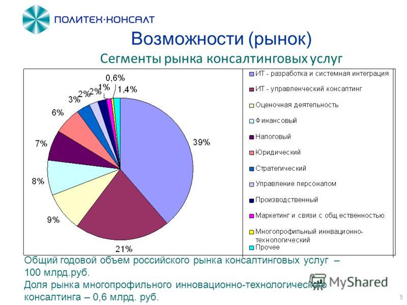 5 Возможности (рынок) Сегменты рынка консалтинговых услуг Общий годовой объем российского рынка консалтинговых услуг – 100 млрд.руб. Доля рынка многопрофильного инновационно-технологического консалтинга – 0,6 млрд. руб.