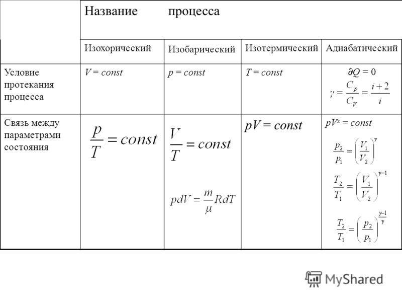 Названиепроцесса Изохорический Изобарический ИзотермическийАдиабатический Условие протекания процесса V = constp = constT = const Q = 0 Связь между параметрами состояния pV = const рV x = const