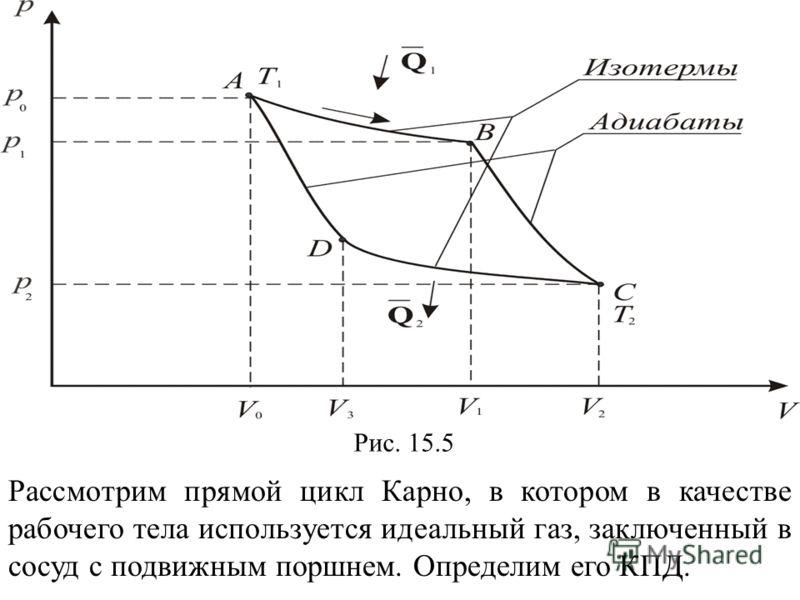 Рис. 15.5 Рассмотрим прямой цикл Карно, в котором в качестве рабочего тела используется идеальный газ, заключенный в сосуд с подвижным поршнем. Определим его КПД.
