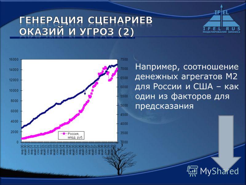 Например, соотношение денежных агрегатов М2 для России и США – как один из факторов для предсказания