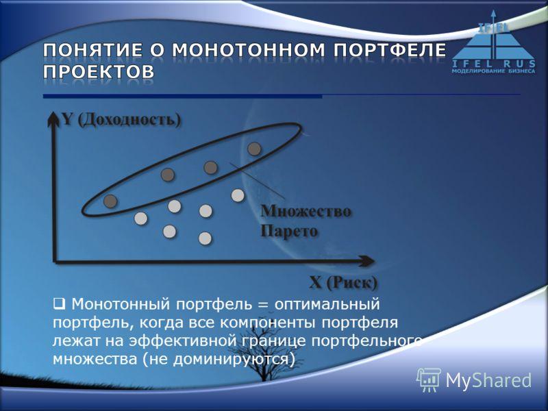 Монотонный портфель = оптимальный портфель, когда все компоненты портфеля лежат на эффективной границе портфельного множества (не доминируются)