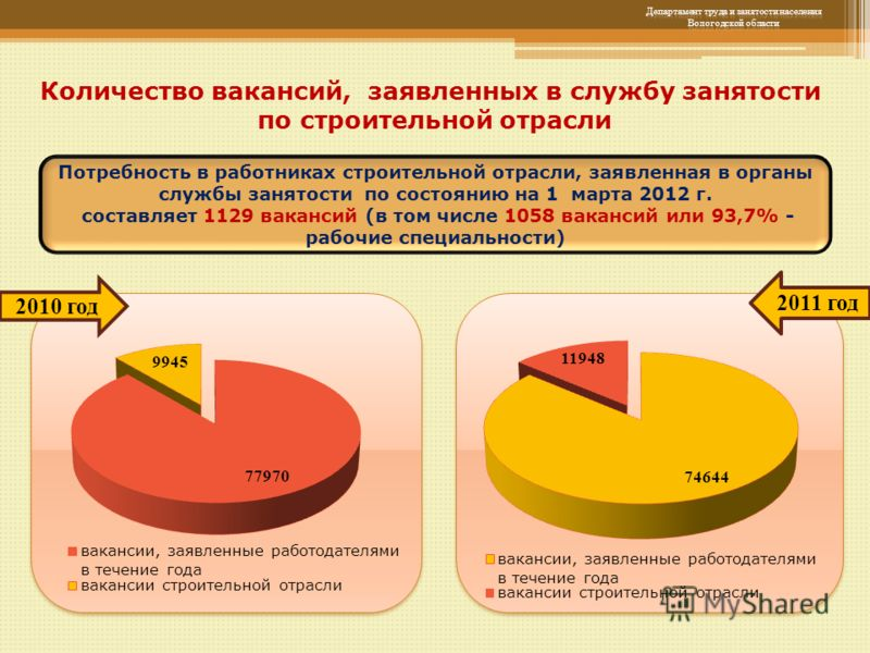 Количество вакансий, заявленных в службу занятости по строительной отрасли Потребность в работниках строительной отрасли, заявленная в органы службы занятости по состоянию на 1 марта 2012 г. составляет 1129 вакансий (в том числе 1058 вакансий или 93,