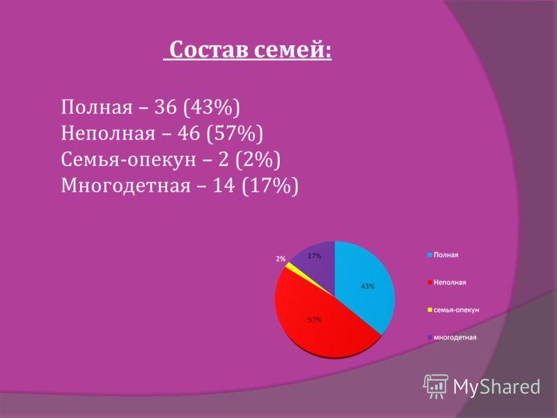 Состав семей: Полная – 36 (43%) Неполная – 46 (57%) Семья-опекун – 2 (2%) Многодетная – 14 (17%)