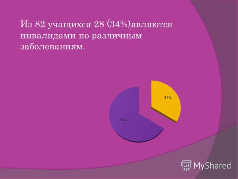 Из 82 учащихся 28 (34%)являются инвалидами по различным заболеваниям.