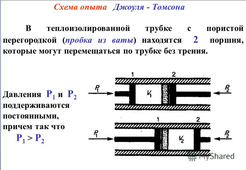 Схема опыта Джоуля - Томсона В теплоизолированной трубке с пористой перегородкой (пробка из ваты) находятся 2 поршня, которые могут перемещаться по трубке без трения. Давления Р 1 и Р 2 поддерживаются постоянными, причем так что Р 1 > Р 2 Схема опыта