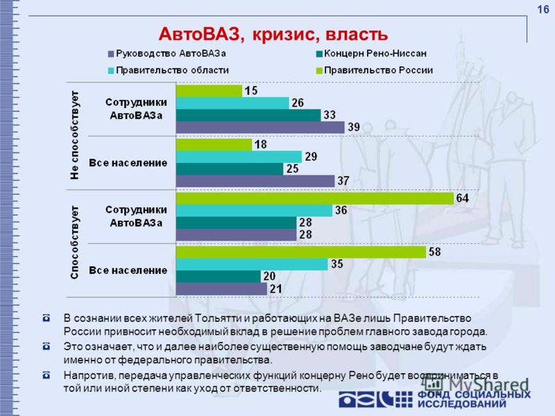 16 АвтоВАЗ, кризис, власть В сознании всех жителей Тольятти и работающих на ВАЗе лишь Правительство России привносит необходимый вклад в решение проблем главного завода города. Это означает, что и далее наиболее существенную помощь заводчане будут жд