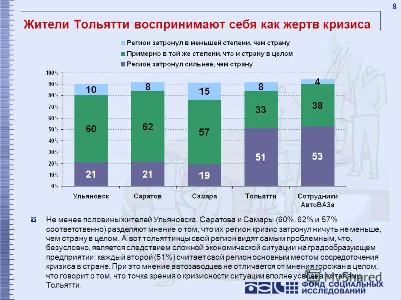8 Жители Тольятти воспринимают себя как жертв кризиса Не менее половины жителей Ульяновска, Саратова и Самары (60%, 62% и 57% соответственно) разделяют мнение о том, что их регион кризис затронул ничуть не меньше, чем страну в целом. А вот тольяттинц