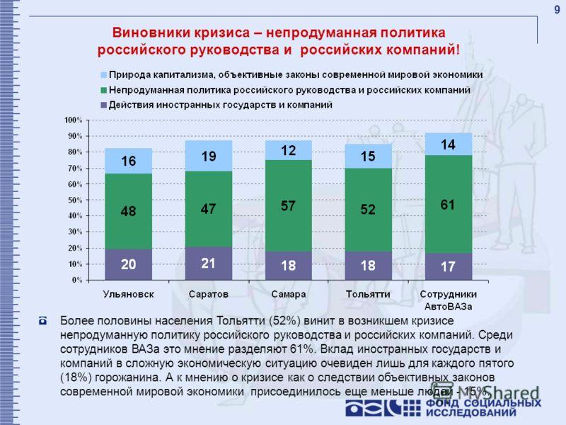9 Виновники кризиса – непродуманная политика российского руководства и российских компаний! Более половины населения Тольятти (52%) винит в возникшем кризисе непродуманную политику российского руководства и российских компаний. Среди сотрудников ВАЗа