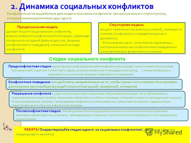 25.05.077 2. Динамика социальных конфликтов Конфликтология выработала две модели описания конфликта : процессуальную и структурную, которые взаимодополняют друг друга. Процессуальная модель делает акцент на динамике конфликта, возникновении конфликтн