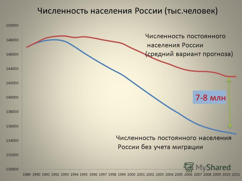 Численность населения России (тыс.человек)