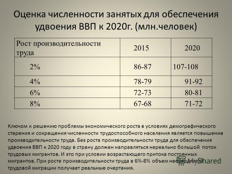 Оценка численности занятых для обеспечения удвоения ВВП к 2020г. (млн.человек) Рост производительности труда 20152020 2%86-87107-108 4%78-7991-92 6%72-7380-81 8%67-6871-72 Ключом к решению проблемы экономического роста в условиях демографического ста