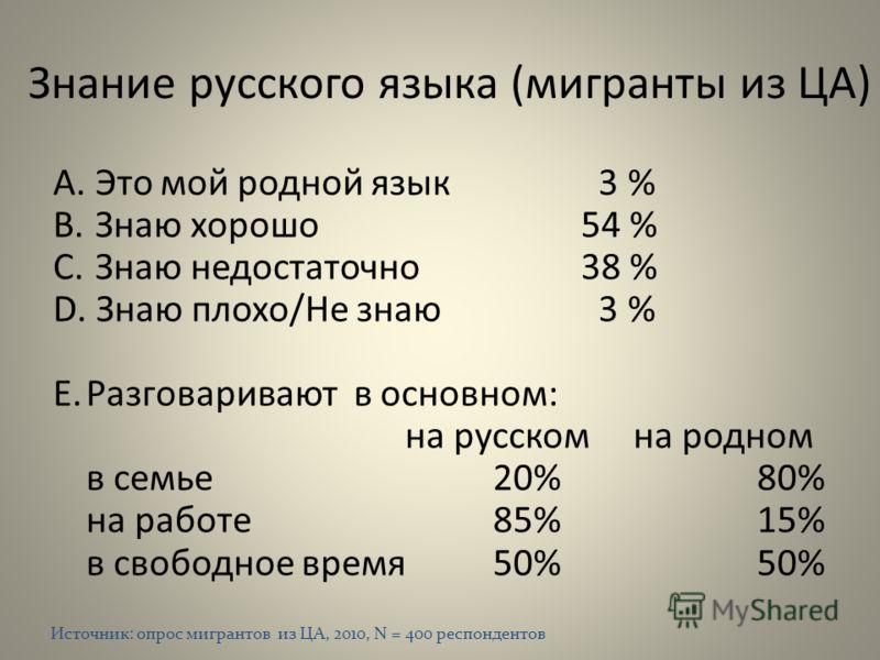 Знание русского языка (мигранты из ЦА) A. Это мой родной язык 3 % B. Знаю хорошо54 % C. Знаю недостаточно38 % D. Знаю плохо/Не знаю 3 % E.Разговаривают в основном: на русском на родном в семье 20%80% на работе 85%15% в свободное время 50%50% Источник