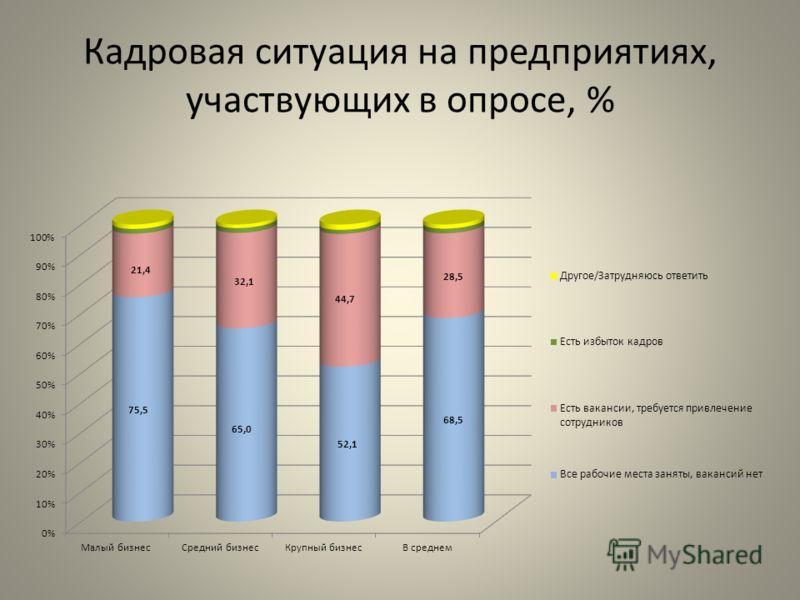 Кадровая ситуация на предприятиях, участвующих в опросе, %
