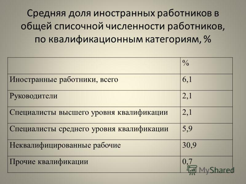 Средняя доля иностранных работников в общей списочной численности работников, по квалификационным категориям, % % Иностранные работники, всего6,1 Руководители2,1 Специалисты высшего уровня квалификации2,1 Специалисты среднего уровня квалификации5,9 Н