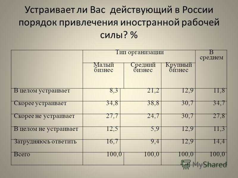 Устраивает ли Вас действующий в России порядок привлечения иностранной рабочей силы? % Тип организации В среднем Малый бизнес Средний бизнес Крупный бизнес В целом устраивает8,321,212,911,8 Скорее устраивает34,838,830,734,7 Скорее не устраивает27,724