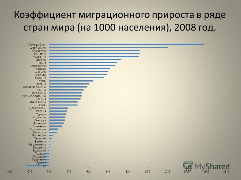 Коэффициент миграционного прироста в ряде стран мира (на 1000 населения), 2008 год.
