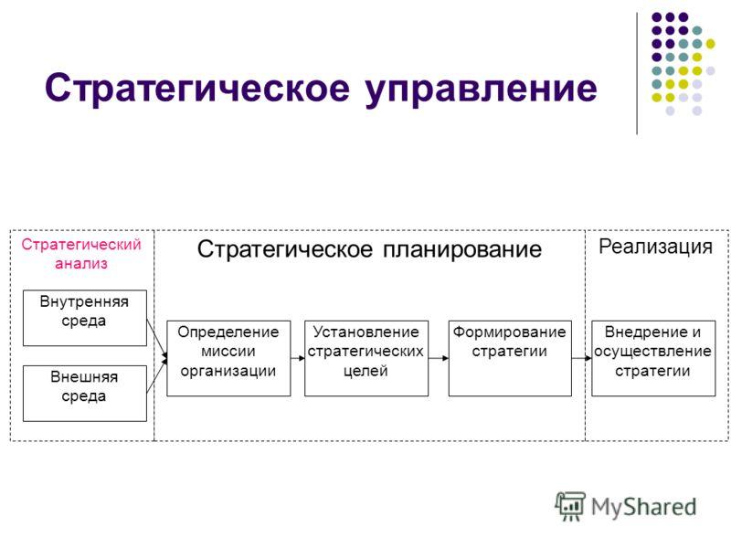 Стратегическое управление Стратегический анализ Стратегическое планирование Реализация Внедрение и осуществление стратегии Определение миссии организации Установление стратегических целей Формирование стратегии Внутренняя среда Внешняя среда