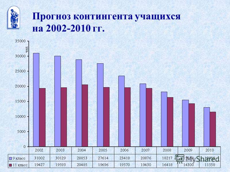 Прогноз контингента учащихся на 2002-2010 гг.
