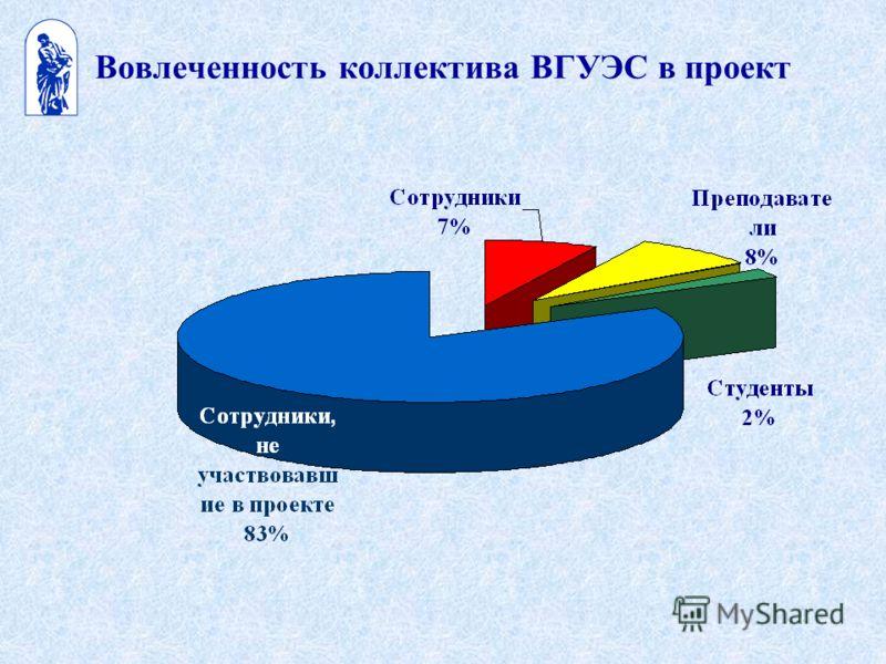 Вовлеченность коллектива ВГУЭС в проект