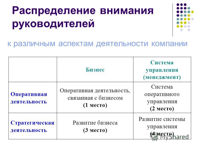 Распределение внимания руководителей к различным аспектам деятельности компании Бизнес Система управления (менеджмент) Оперативная деятельность Оперативная деятельность, связанная с бизнесом (1 место) Система оперативного управления (2 место) Стратег