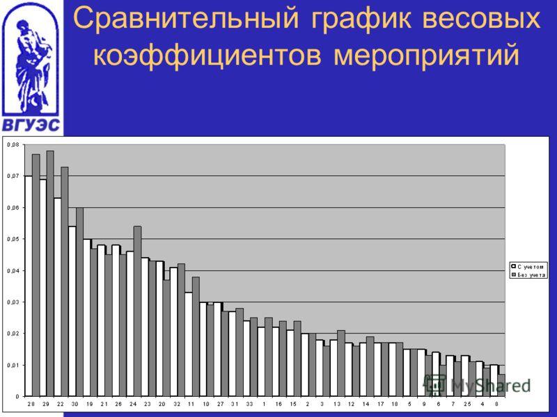 Сравнительный график весовых коэффициентов мероприятий