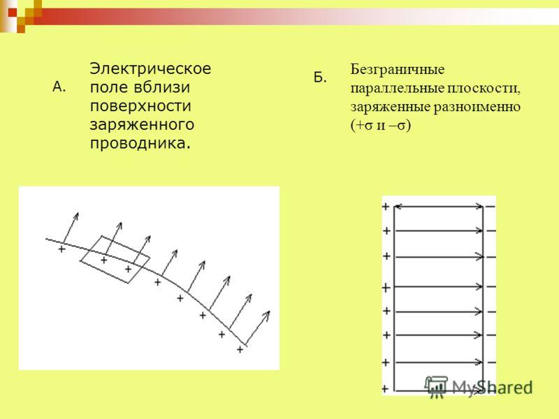 Электрическое поле вблизи поверхности заряженного проводника. А. Безграничные параллельные плоскости, заряженные разноименно (+σ и –σ) Б.