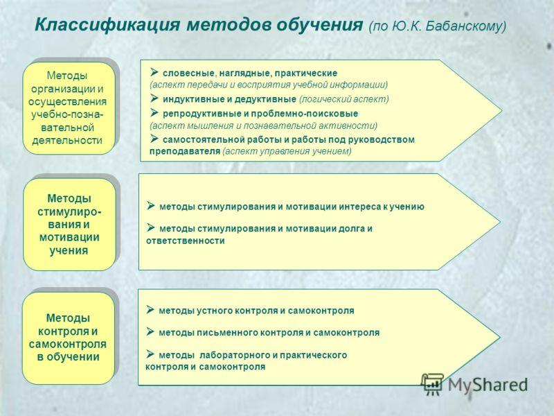 Методы организации и осуществления учебно-позна- вательной деятельности Методы стимулиро- вания и мотивации учения Методы контроля и самоконтроля в обучении словесные, наглядные, практические (аспект передачи и восприятия учебной информации) индуктив