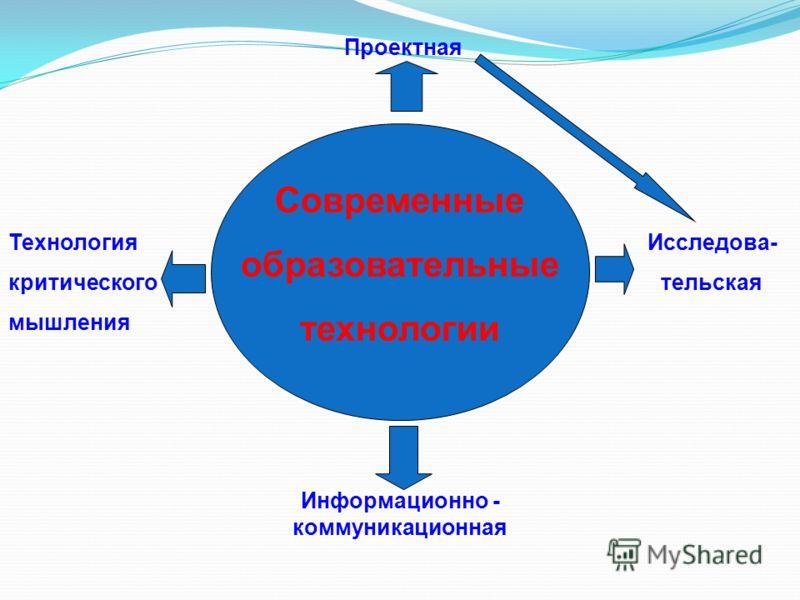 Современные образовательные технологии Проектная Информационно - коммуникационная Исследова- тельская Технология критического мышления