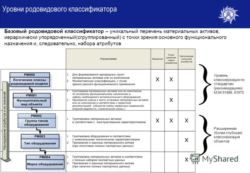 Уровни родовидового классификатора Базовый родовидовой классификатор – уникальный перечень материальных активов, иерархически упорядоченный(сгруппированный) с точки зрения основного функционального назначения и, следовательно, набора атрибутов Уровен
