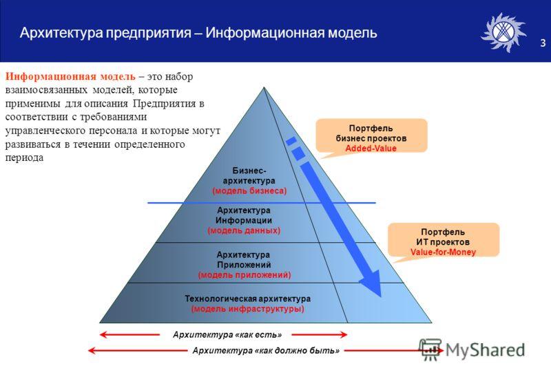 3 Архитектура предприятия – Информационная модель Бизнес- архитектура (модель бизнеса) Архитектура Информации (модель данных) Архитектура Приложений (модель приложений) Технологическая архитектура (модель инфраструктуры) Архитектура «как есть» Архите