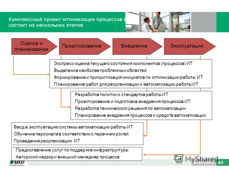 82 Комплексный проект оптимизации процессов ИТ состоит из нескольких этапов Оценка и планирование ПроектированиеВнедрениеЭксплуатация Ввод в эксплуатацию системы автоматизации работы ИТ Обучение персонала в соответствии с перечнем ролей Проведение ре