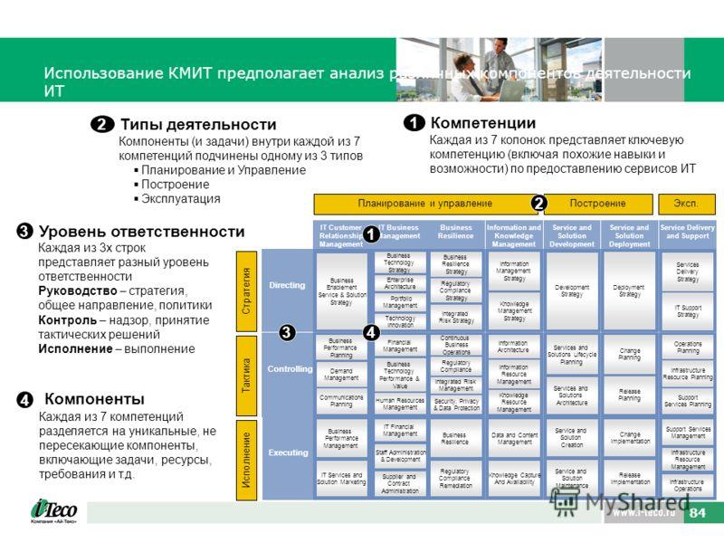 84 Использование КМИТ предполагает анализ различных компонентов деятельности ИТ Компетенции 1 Каждая из 7 колонок представляет ключевую компетенцию (включая похожие навыки и возможности) по предоставлению сервисов ИТ Планирование и управление Построе