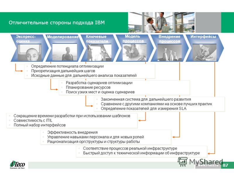 87 Отличительные стороны подхода IBM Экспресс- оценка Моделирование Ключевые показатели Модель процессов Внедрение процессов Интерфейсы Законченная система для дальнейшего развития Сравнение с другими компаниями на основе лучших практик Определение п
