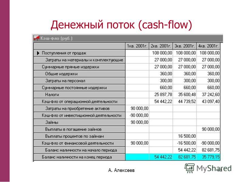 А. Алексеев48 Денежный поток (cash-flow)