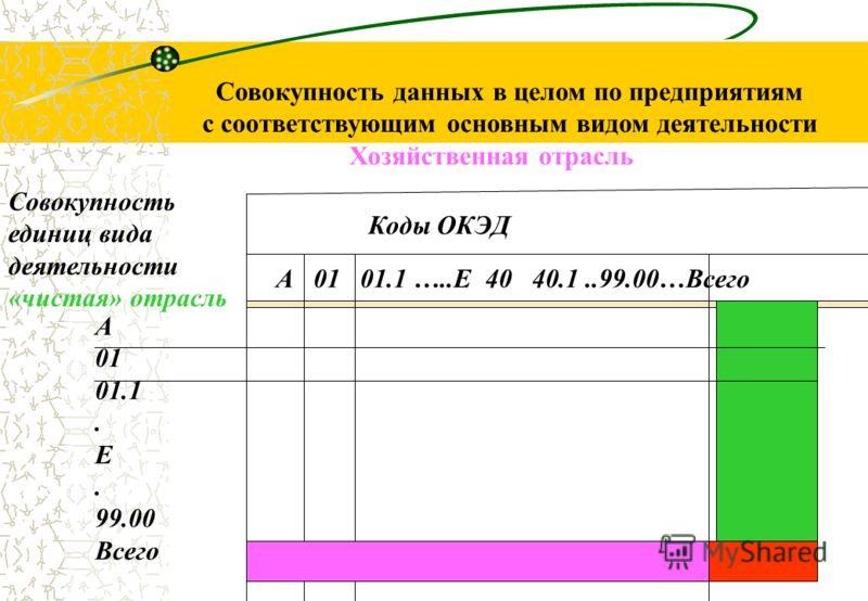 16 Система показателей годового структурного обследования (продолжение) 6.Отдельные показатели в целом по организации и в разрезе каждого вида деятельности организации территориально-обособленного подразделения организации вида деятельности территори