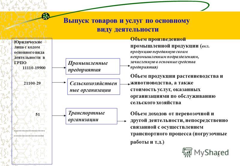 7 Электроэнергия Хлебопекарная Полиграфическая Строительство ОКОНХОКЭД Сельск. хоз-во ПРОМ -ТЬПРОМ -ТЬ Е D D A F Производство электроэнергии атомными электростанциями 11120 Атомная электростанция 40.10.13 Производство электроэнергии атомными электрос