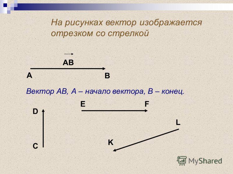 На рисунках вектор изображается отрезком со стрелкой АВ А В Вектор АВ, А – начало вектора, В – конец. D C EF K L