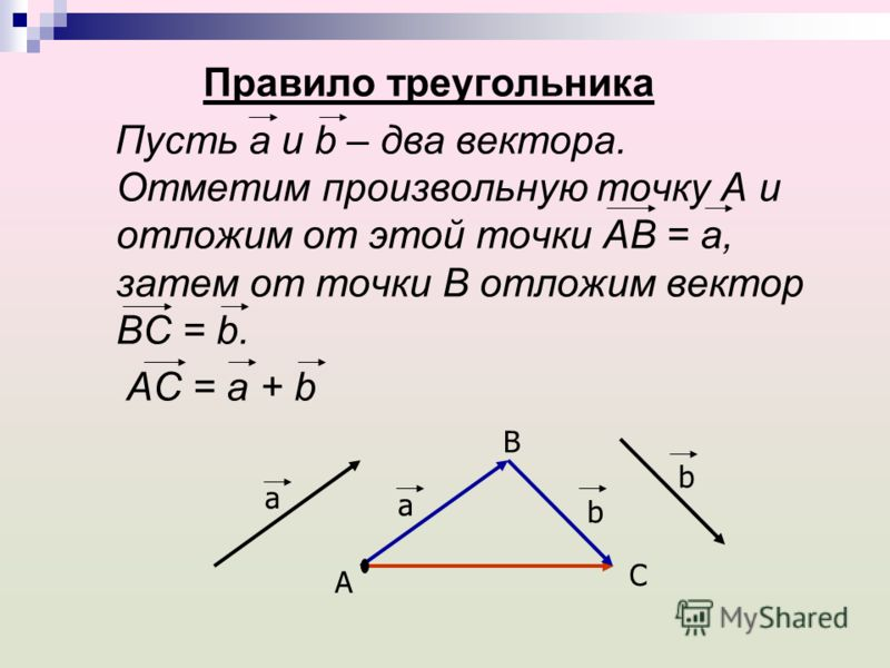 Правило треугольника Пусть а и b – два вектора. Отметим произвольную точку А и отложим от этой точки АВ = а, затем от точки В отложим вектор ВС = b. АС = а + b a a b b B A C