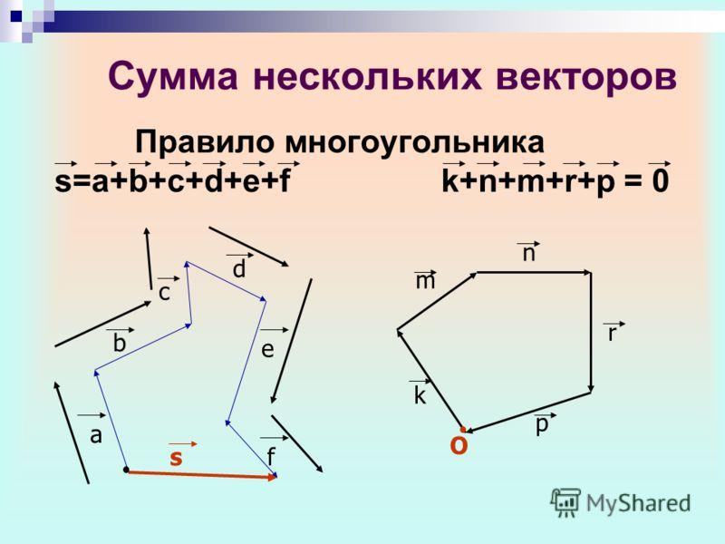 Сумма нескольких векторов Правило многоугольника s=a+b+c+d+e+f k+n+m+r+p = 0 d c e fs a b O k m n r p