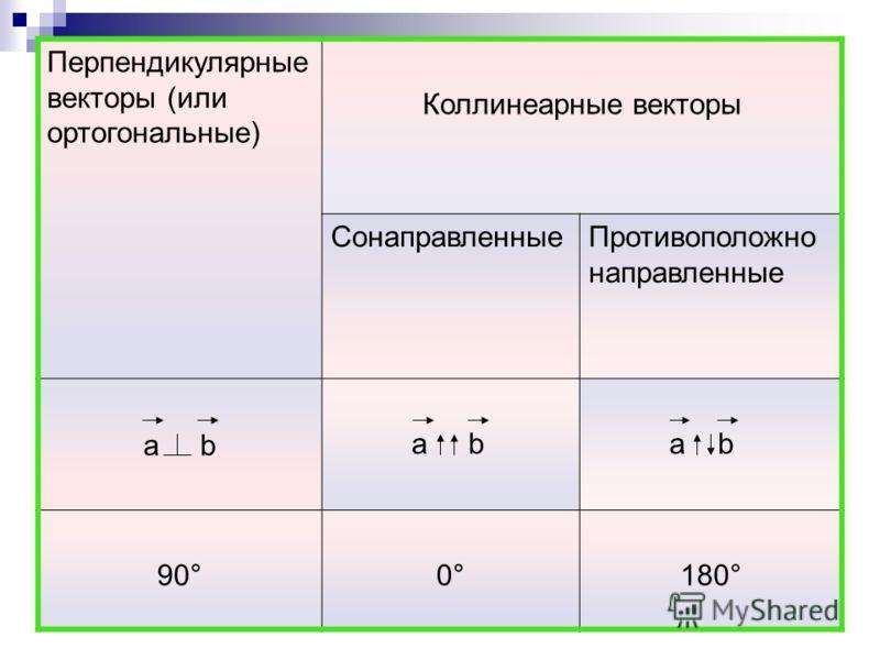 Перпендикулярные векторы (или ортогональные) Коллинеарные векторы СонаправленныеПротивоположно направленные a b 90°0°0°180°