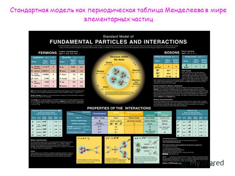 Стандартная модель как периодическая таблица Менделеева в мире элементарных частиц 12
