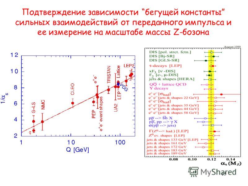 Подтверждение зависимости бегущей константы сильных взаимодействий от переданного импульса и ее измерение на масштабе массы Z-бозона 15