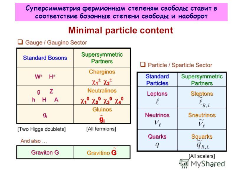 Суперсимметрия фермионным степеням свободы ставит в соответствие бозонные степени свободы и наоборот 21