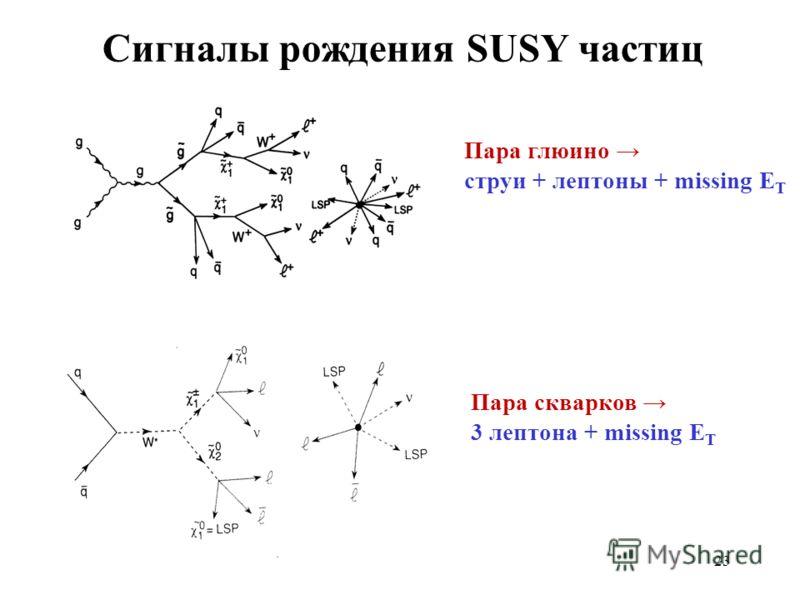 Пара глюино струи + лептоны + missing E T Сигналы рождения SUSY частиц Пара скварков 3 лептона + missing E T 23