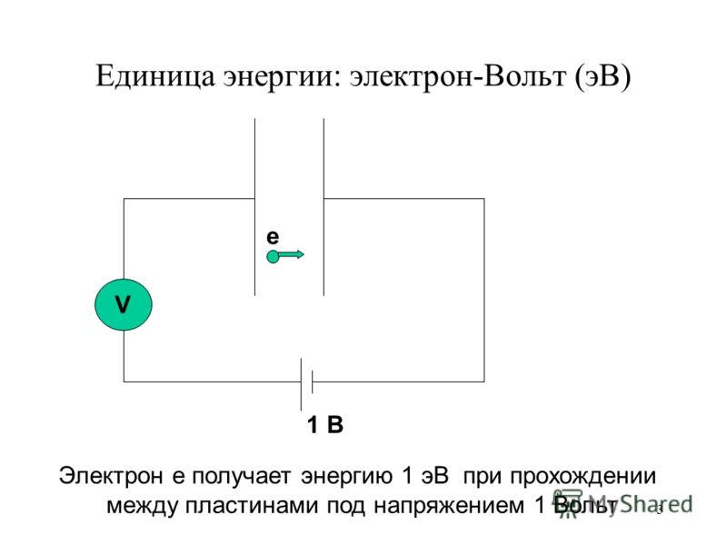 Единица энергии: электрон-Вольт (эВ) V 1 В e Электрон e получает энергию 1 эВ при прохождении между пластинами под напряжением 1 Вольт 3