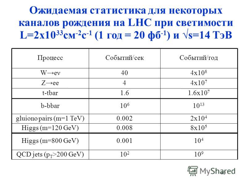 Ожидаемая статистика для некоторых каналов рождения на LHC при светимости L=2x10 33 см -2 с -1 (1 год = 20 фб -1 ) и s=14 ТэВ ПроцессСобытий/секСобытий/год Weν404x10 8 Zee44x10 7 t-tbar1.61.6x10 7 b-bbar10 6 10 13 gluiono pairs (m=1 TeV)0.0022x10 4 H