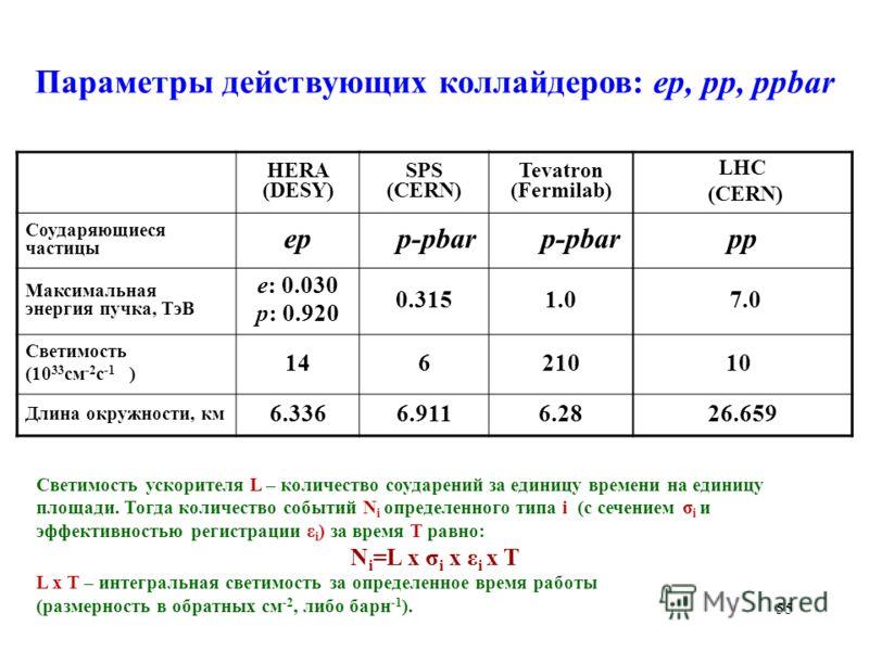 Параметры действующих коллайдеров: ep, pp, ppbar HERA (DESY) SPS (CERN) Tevatron (Fermilab) LHC (CERN) Соударяющиеся частицы ep p-pbar pp Максимальная энергия пучка, ТэВ e: 0.030 p: 0.920 0.3151.0 7.0 Светимость (10 33 см -2 с -1 1 ) 14621010 4 Длина